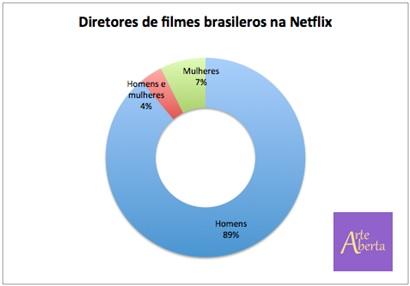 Tabela - Diretores de filmes brasileiros na Netflix